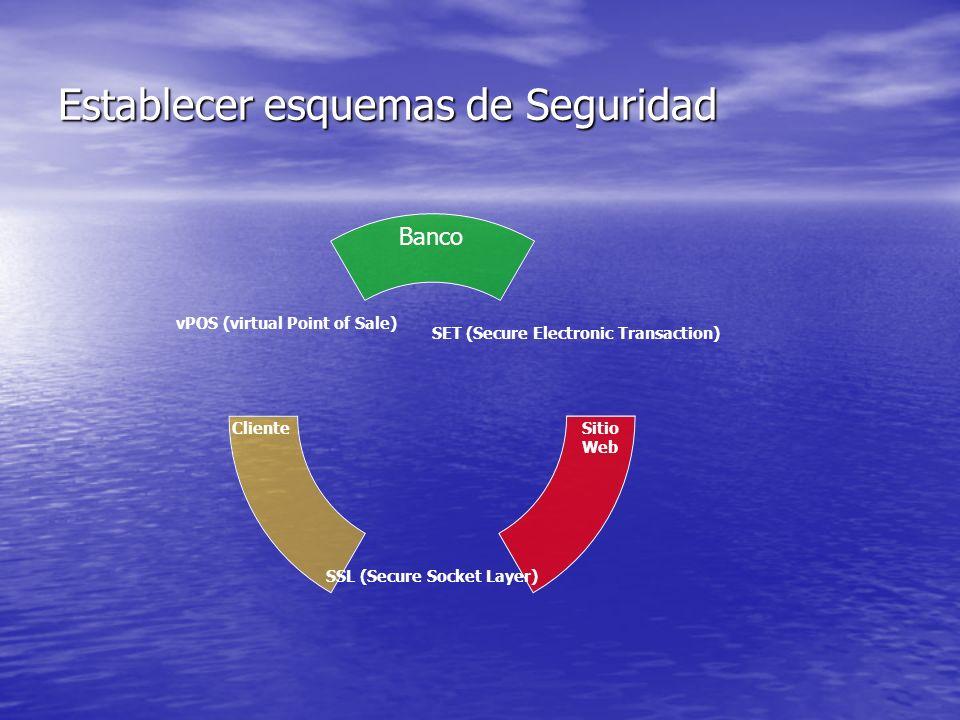 Establecer esquemas de Seguridad Cliente Banco Sitio Web