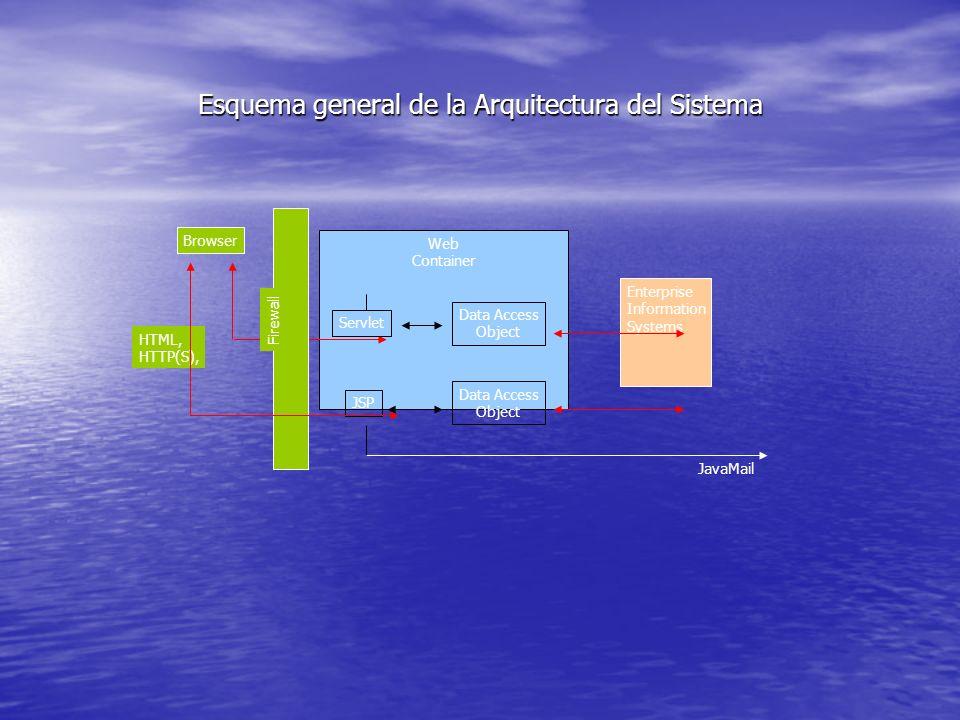 Esquema general de la Arquitectura del Sistema Web Container Enterprise Information Systems Browser HTML, HTTP(S), Data Access Object Data Access Obje