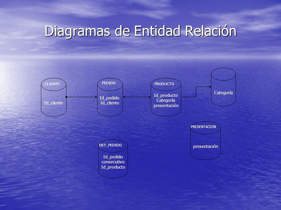 Diagramas de Entidad Relación Categoría Id_cliente CLIENTE Id_pedido Id_cliente PEDIDO Id_producto Categoría presentación PRODUCTO presentación PRESEN
