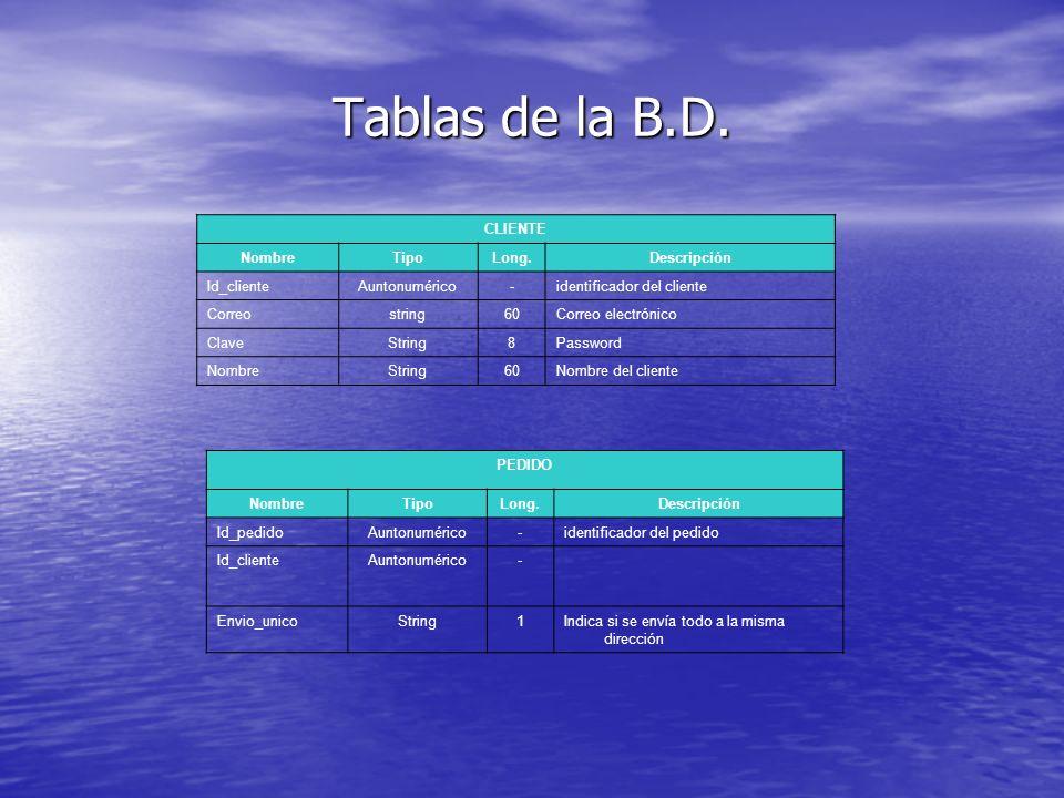 Tablas de la B.D. CLIENTE NombreTipoLong.Descripción Id_clienteAuntonumérico-identificador del cliente Correostring60Correo electrónico ClaveString8Pa