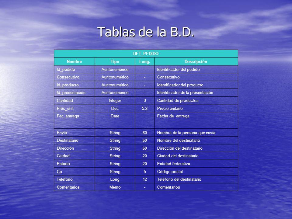 Tablas de la B.D. DET_PEDIDO NombreTipoLong.Descripción Id_pedidoAuntonumérico-Identificador del pedido ConsecutivoAuntonumérico-Consecutivo Id_produc