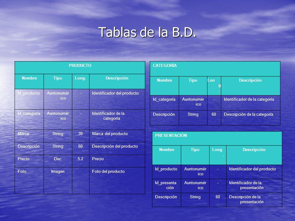 Tablas de la B.D. PRODUCTO NombreTipoLong.Descripción Id_productoAuntonumér ico -Identificador del producto Id_categoríaAuntonumér ico -Identificador