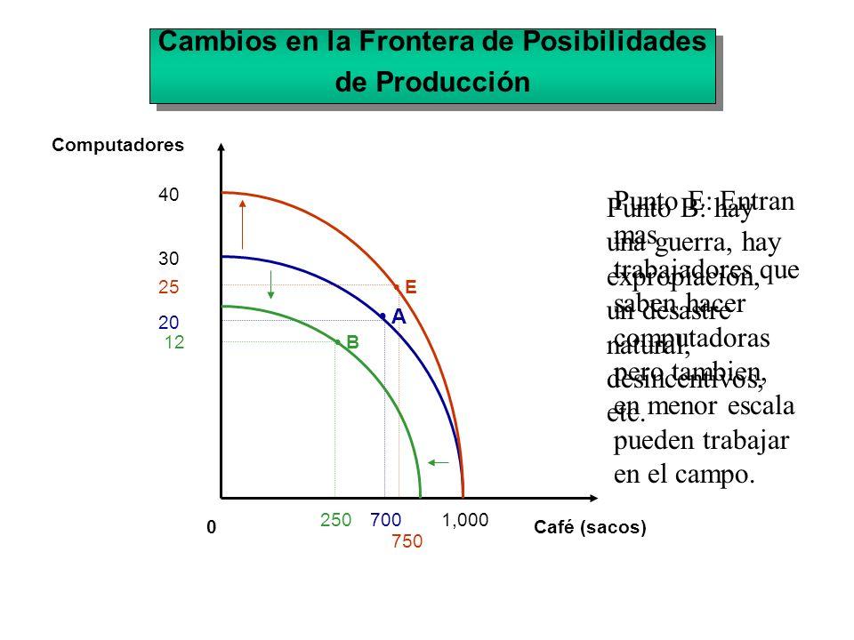 0 30 1,000 A 700 20 Computadores Café (sacos) 40 E25 750 Cambios en la Frontera de Posibilidades de Producción Cambios en la Frontera de Posibilidades