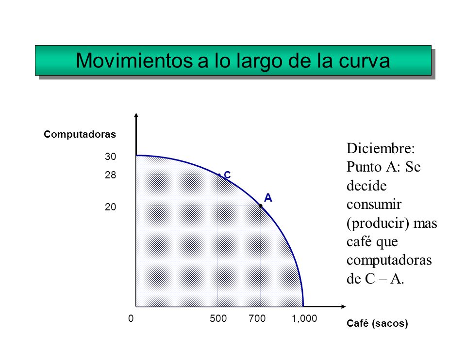 Movimientos a lo largo de la curva Computadoras Café (sacos) 0 30 1,000700 20 A C28 500 Diciembre: Punto A: Se decide consumir (producir) mas café que