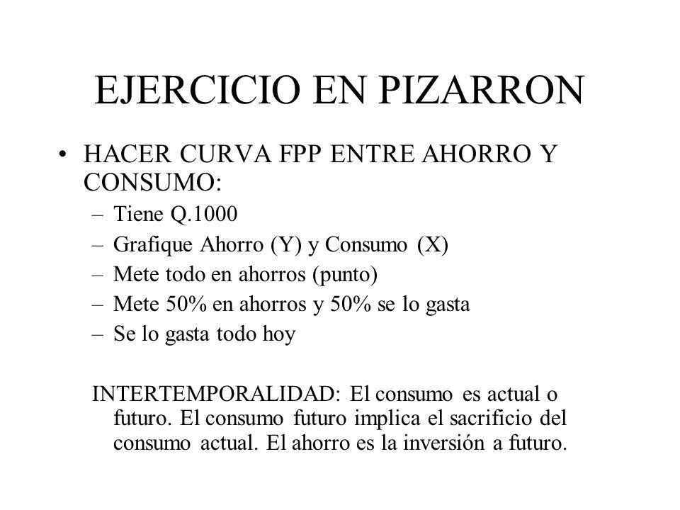 EJERCICIO EN PIZARRON HACER CURVA FPP ENTRE AHORRO Y CONSUMO: –Tiene Q.1000 –Grafique Ahorro (Y) y Consumo (X) –Mete todo en ahorros (punto) –Mete 50%