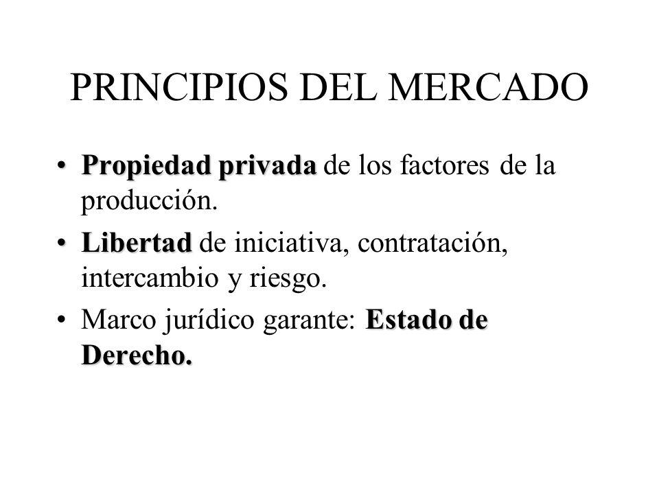 PRINCIPIOS DEL MERCADO Propiedad privadaPropiedad privada de los factores de la producción. LibertadLibertad de iniciativa, contratación, intercambio