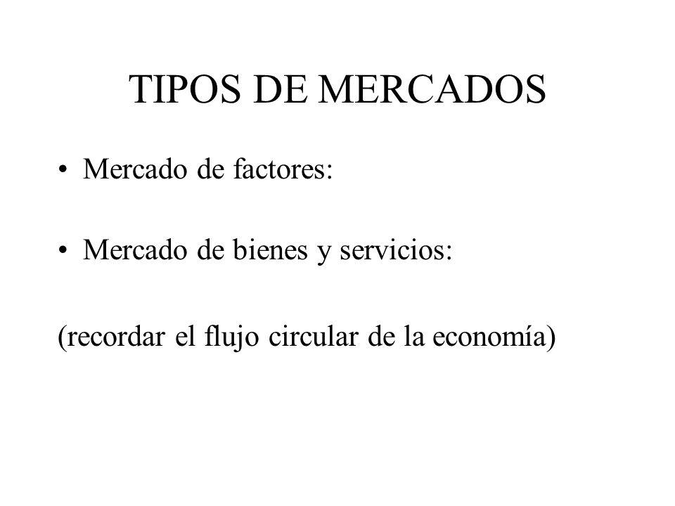 TIPOS DE MERCADOS Mercado de factores: Mercado de bienes y servicios: (recordar el flujo circular de la economía)