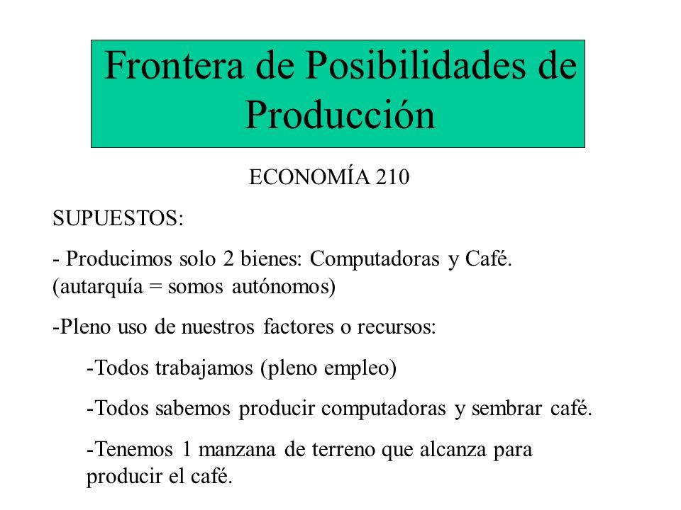 Frontera de Posibilidades de Producción ECONOMÍA 210 SUPUESTOS: - Producimos solo 2 bienes: Computadoras y Café. (autarquía = somos autónomos) -Pleno
