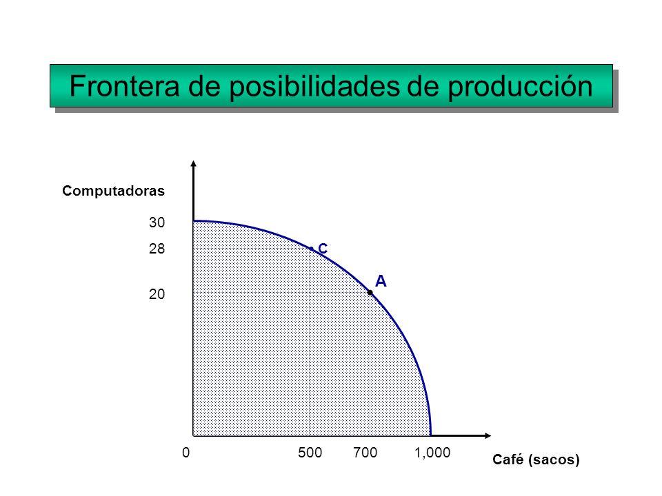Frontera de posibilidades de producción Computadoras Café (sacos) 0 30 1,000700 20 A C28 500