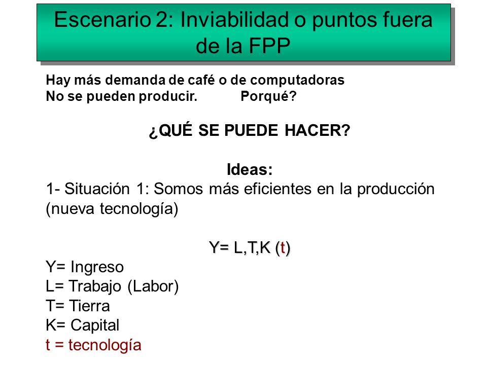 Escenario 2: Inviabilidad o puntos fuera de la FPP Hay más demanda de café o de computadoras No se pueden producir. Porqué? ¿QUÉ SE PUEDE HACER? Ideas