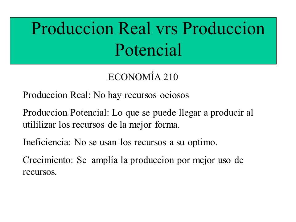 Produccion Real vrs Produccion Potencial ECONOMÍA 210 Produccion Real: No hay recursos ociosos Produccion Potencial: Lo que se puede llegar a producir