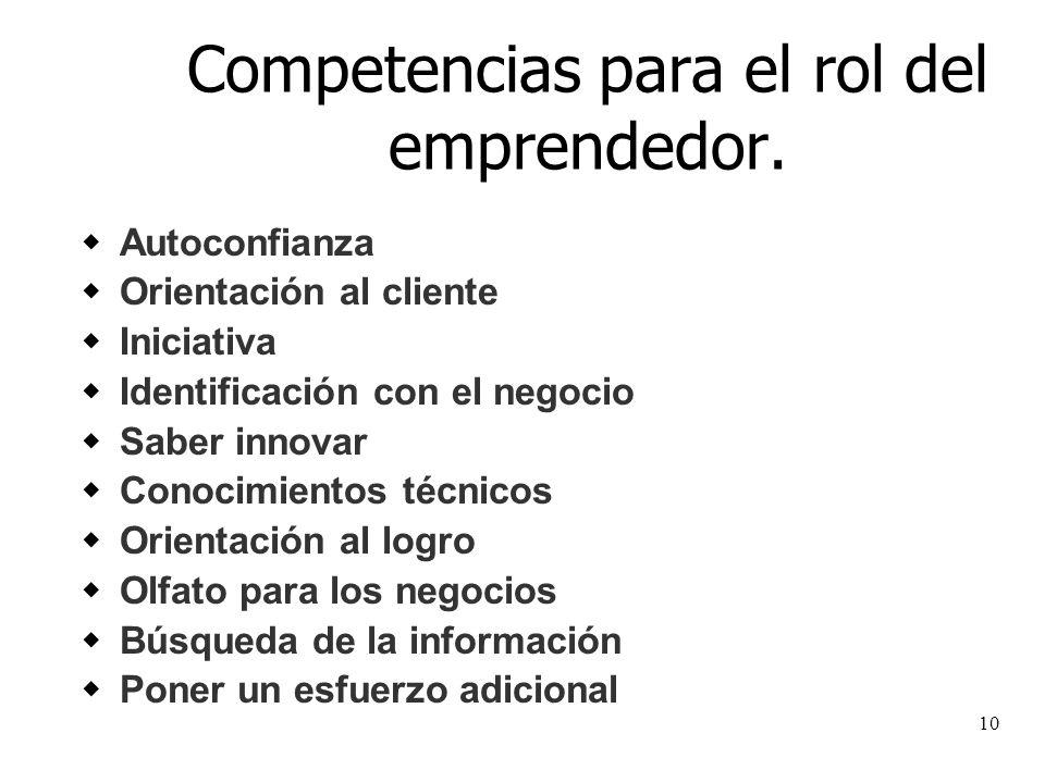 10 Competencias para el rol del emprendedor. Autoconfianza Orientación al cliente Iniciativa Identificación con el negocio Saber innovar Conocimientos