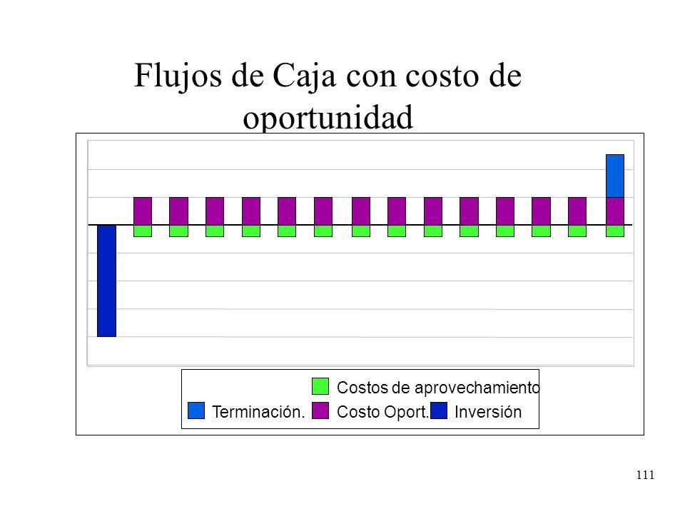 111 Flujos de Caja con costo de oportunidad Terminación. Costos de aprovechamiento Costo Oport.Inversión