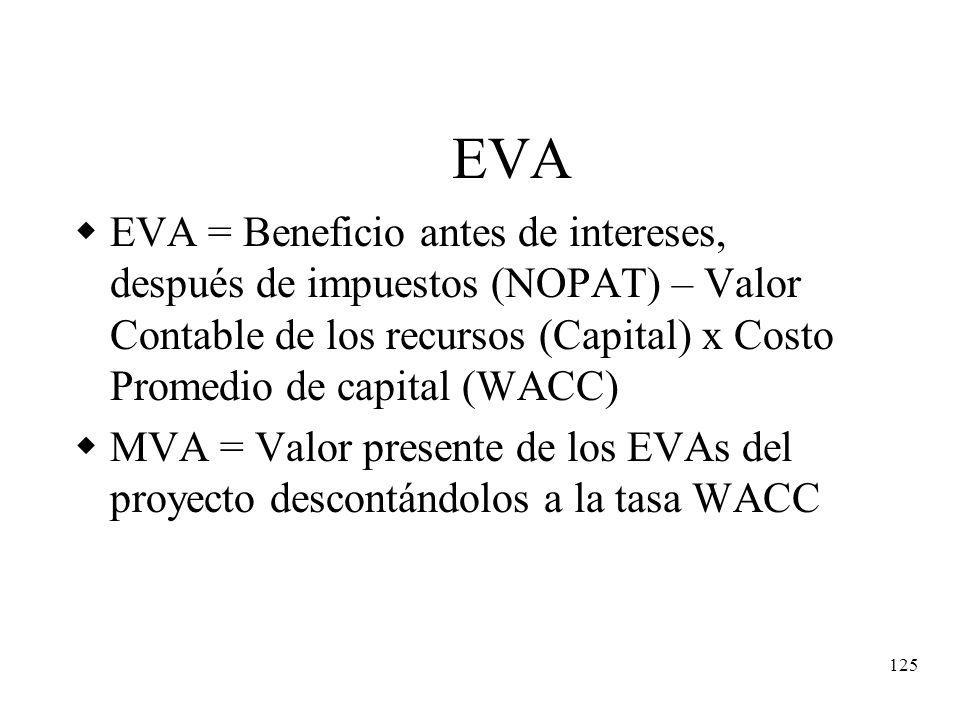 125 EVA EVA = Beneficio antes de intereses, después de impuestos (NOPAT) – Valor Contable de los recursos (Capital) x Costo Promedio de capital (WACC)