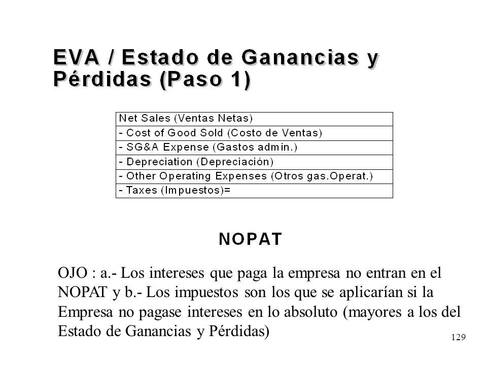 129 OJO : a.- Los intereses que paga la empresa no entran en el NOPAT y b.- Los impuestos son los que se aplicarían si la Empresa no pagase intereses