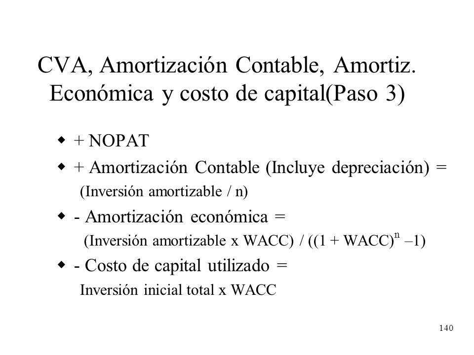 140 CVA, Amortización Contable, Amortiz. Económica y costo de capital(Paso 3) + NOPAT + Amortización Contable (Incluye depreciación) = (Inversión amor