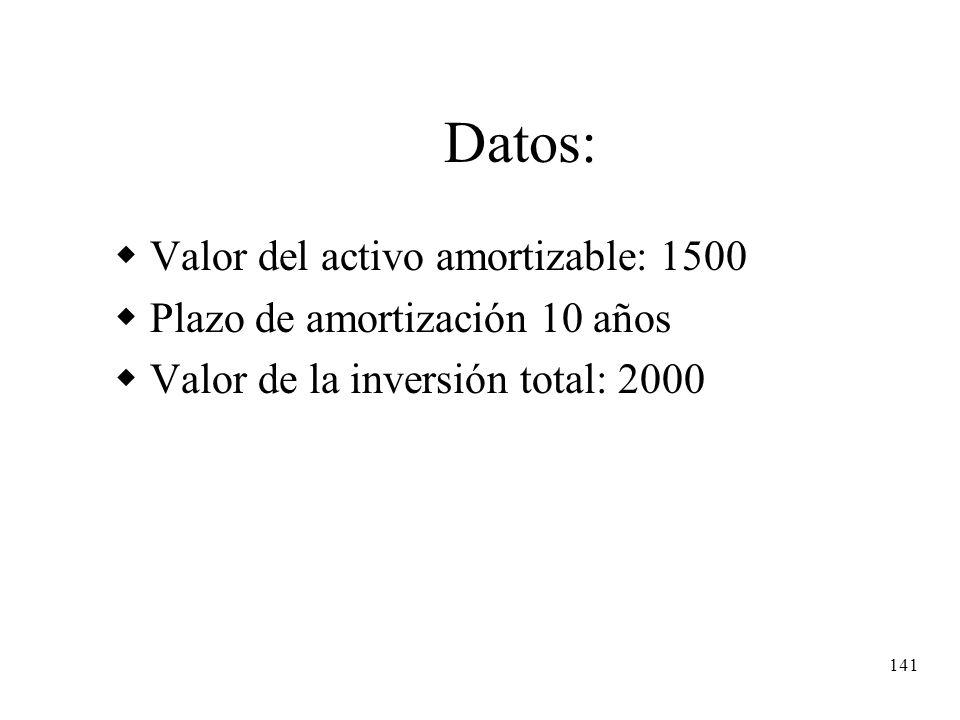 141 Datos: Valor del activo amortizable: 1500 Plazo de amortización 10 años Valor de la inversión total: 2000