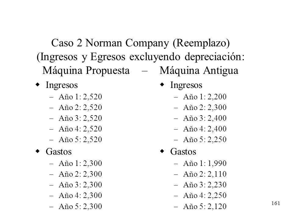 161 Caso 2 Norman Company (Reemplazo) (Ingresos y Egresos excluyendo depreciación: Máquina Propuesta – Máquina Antigua Ingresos – Año 1: 2,520 – Año 2