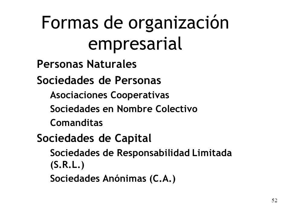 52 Formas de organización empresarial Personas Naturales Sociedades de Personas Asociaciones Cooperativas Sociedades en Nombre Colectivo Comanditas So