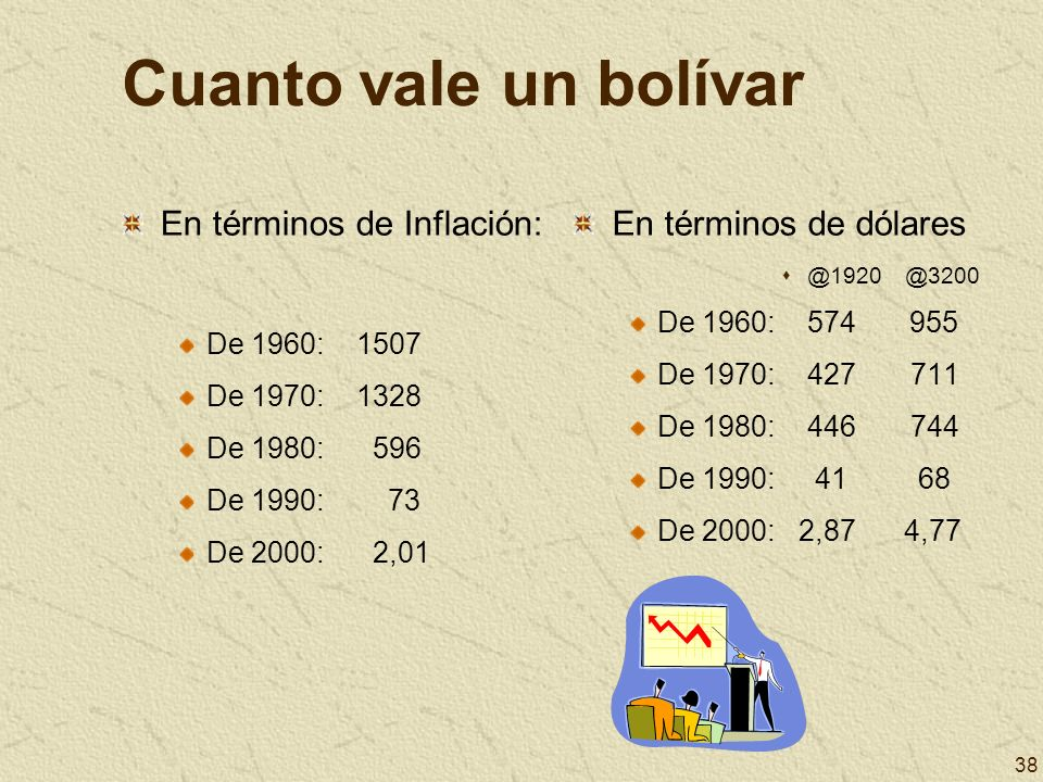 38 Cuanto vale un bolívar En términos de Inflación: De 1960: 1507 De 1970: 1328 De 1980: 596 De 1990: 73 De 2000: 2,01 En términos de dólares @1920 @3