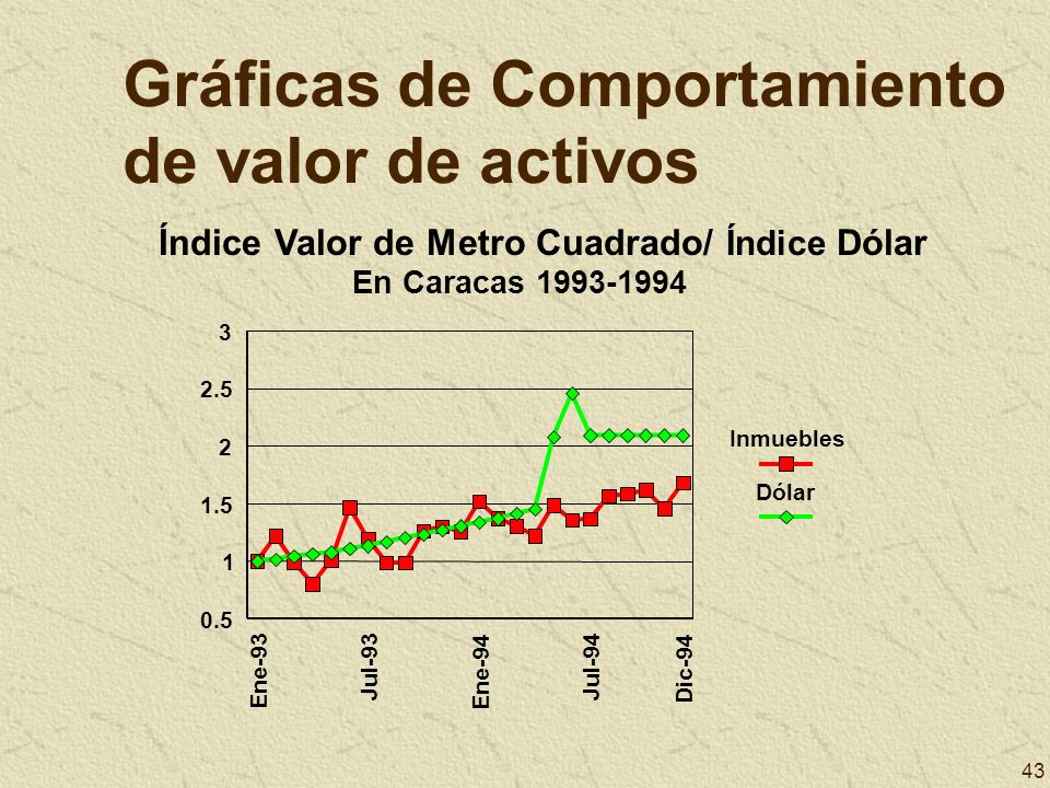43 Gráficas de Comportamiento de valor de activos Ene-93 Jul-93 Ene-94 Jul-94 Dic-94 0.5 1 1.5 2 2.5 3 Inmuebles Dólar Índice Valor de Metro Cuadrado/