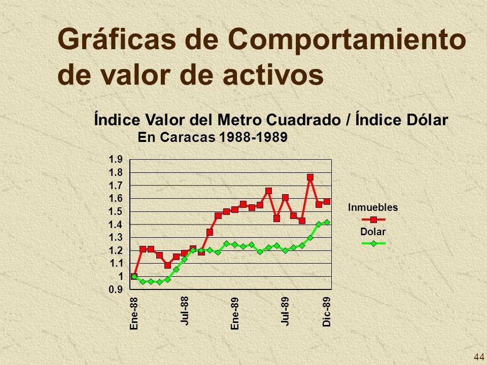 44 Gráficas de Comportamiento de valor de activos Ene-88 Jul-88 Ene-89 Jul-89 Dic-89 0.9 1 1.1 1.2 1.3 1.4 1.5 1.6 1.7 1.8 1.9 Inmuebles Dolar Índice
