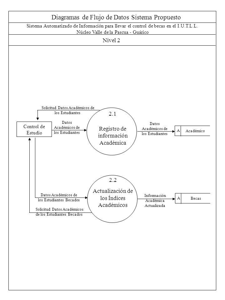 Diagramas de Flujo de Datos Sistema Propuesto Nivel 2 Sistema Automatizado de Información para llevar el control de becas en el I.U.T.L.L.