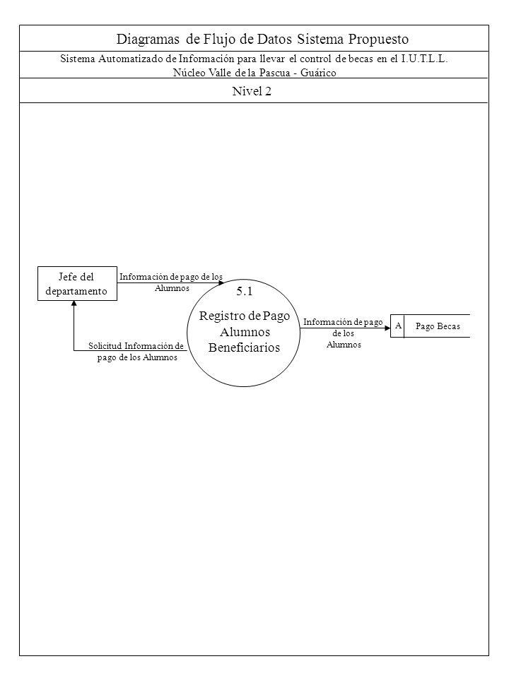 Diagramas de Flujo de Datos Sistema Propuesto Nivel 2 Sistema Automatizado de Información para llevar el control de becas en el I.U.T.L.L. Núcleo Vall