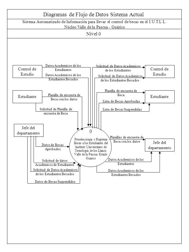 Diagramas de Flujo de Datos Sistema Actual Nivel 0 Sistema Automatizado de Información para llevar el control de becas en el I.U.T.L.L. Núcleo Valle d