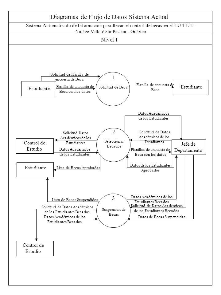 Diagramas de Flujo de Datos Sistema Actual Nivel 1 Sistema Automatizado de Información para llevar el control de becas en el I.U.T.L.L. Núcleo Valle d