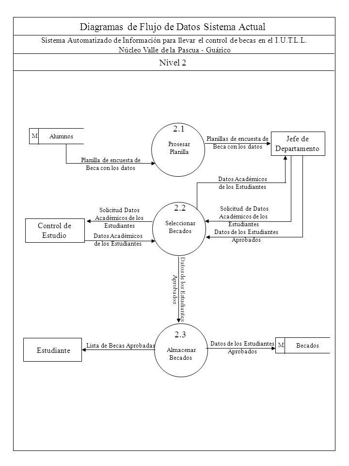 Diagramas de Flujo de Datos Sistema Actual Nivel 2 Sistema Automatizado de Información para llevar el control de becas en el I.U.T.L.L. Núcleo Valle d