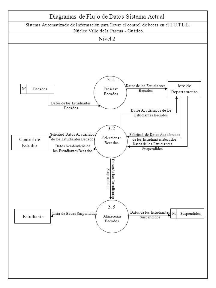 Diagramas de Flujo de Datos Sistema Propuesto Nivel 0 Sistema Automatizado de Información para llevar el control de becas en el I.U.T.L.L.