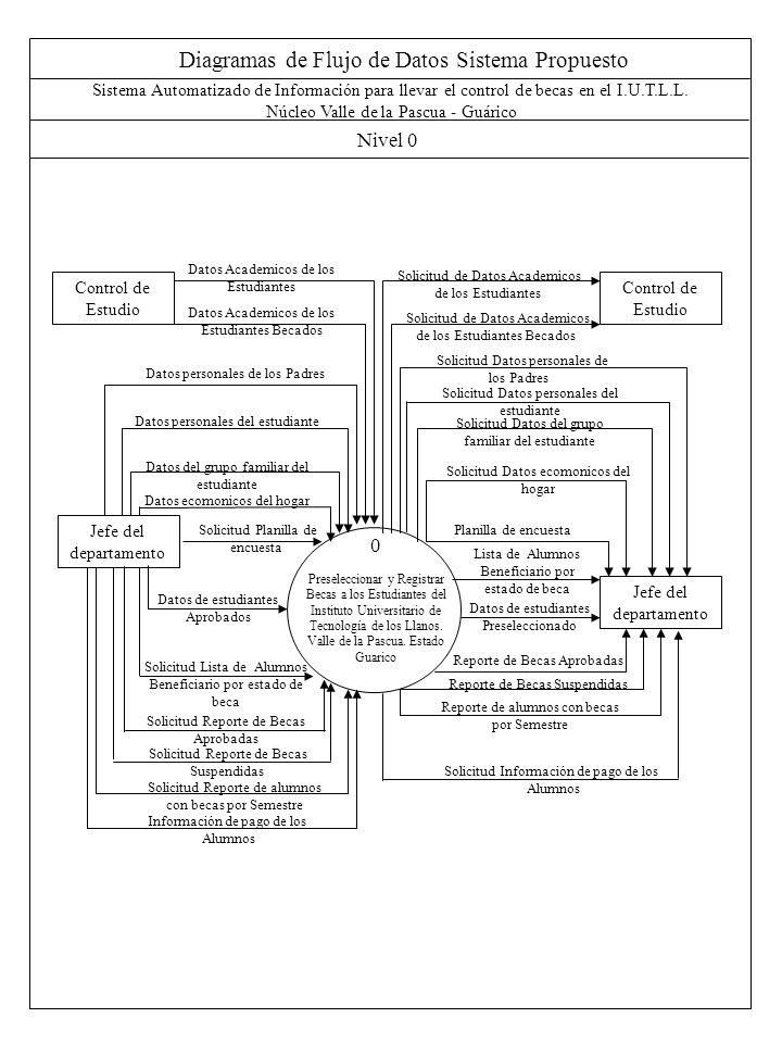Diagramas de Flujo de Datos Sistema Propuesto Nivel 0 Sistema Automatizado de Información para llevar el control de becas en el I.U.T.L.L. Núcleo Vall