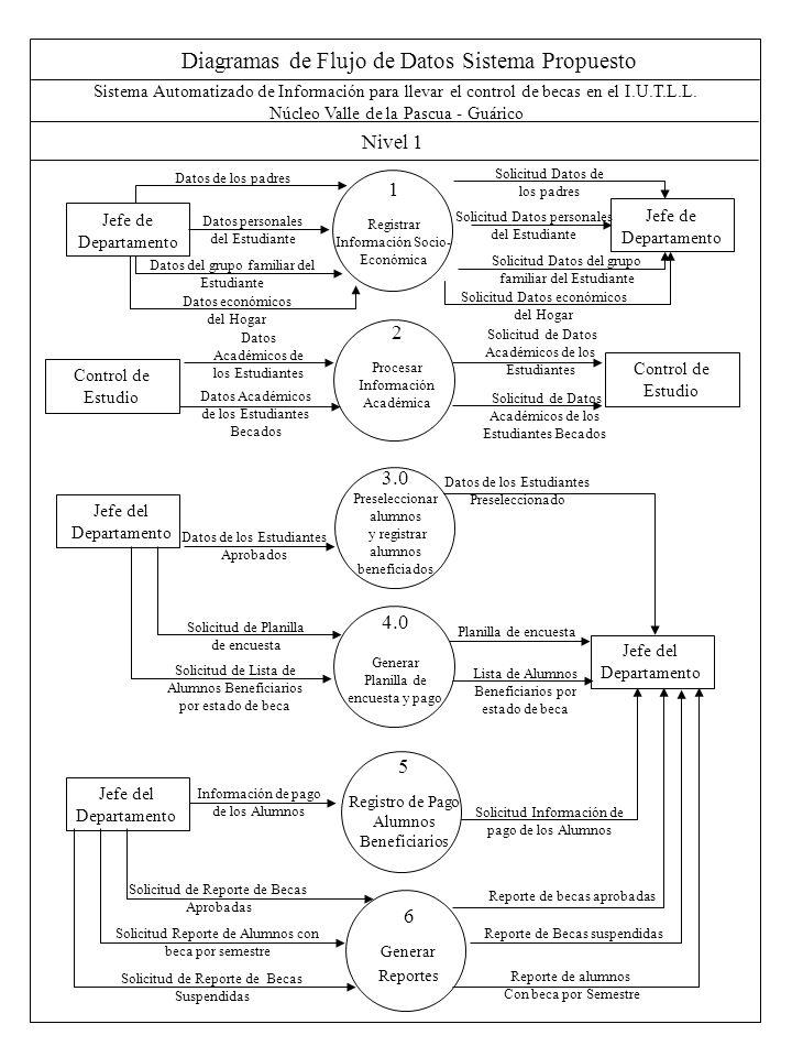 Diagramas de Flujo de Datos Sistema Propuesto Nivel 1 Sistema Automatizado de Información para llevar el control de becas en el I.U.T.L.L. Núcleo Vall