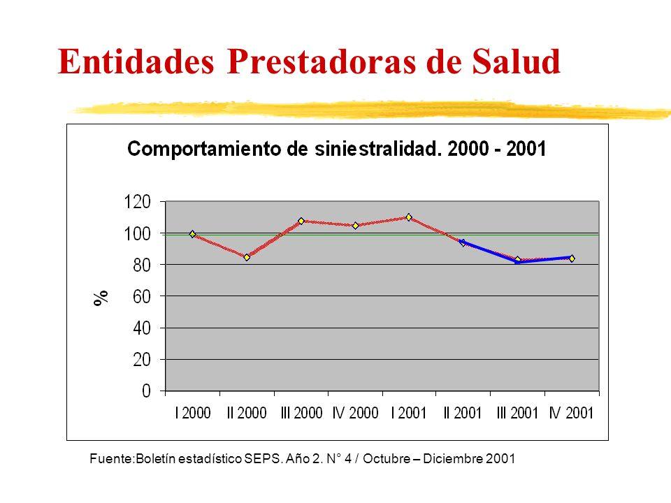 Entidades Prestadoras de Salud Fuente:Boletín estadístico SEPS. Año 2. N° 4 / Octubre – Diciembre 2001