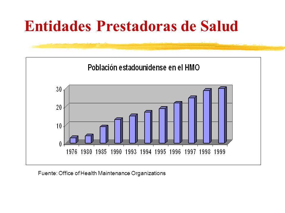 Entidades Prestadoras de Salud Fuente: Office of Health Maintenance Organizations