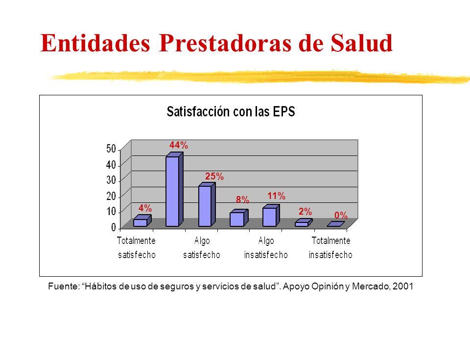Entidades Prestadoras de Salud Fuente: Hábitos de uso de seguros y servicios de salud. Apoyo Opinión y Mercado, 2001 4% 11% 44% 8% 25% 2% 0%
