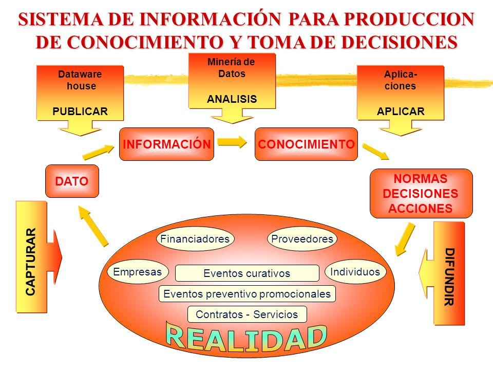 Dataware house PUBLICAR Minería de Datos ANALISIS Aplica- ciones APLICAR CAPTURAR SISTEMA DE INFORMACIÓN PARA PRODUCCION DE CONOCIMIENTO Y TOMA DE DEC