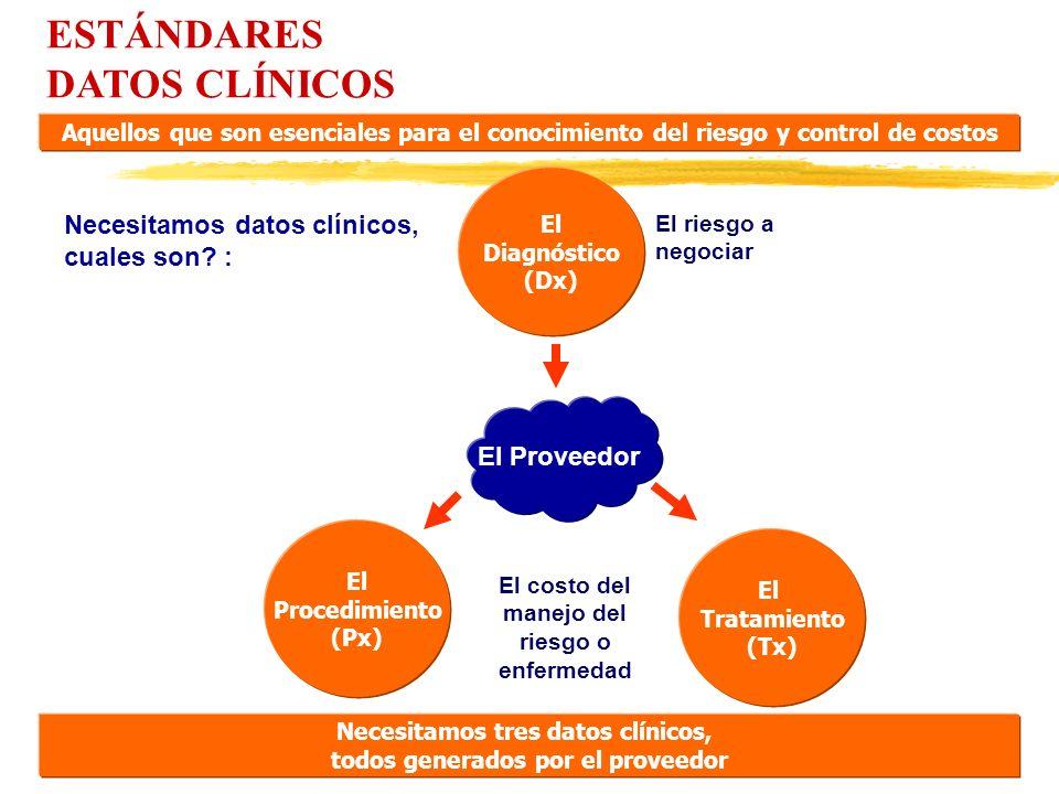 ESTÁNDARES DATOS CLÍNICOS Necesitamos datos clínicos, cuales son? : El Diagnóstico (Dx) El Procedimiento (Px) El Tratamiento (Tx) El riesgo a negociar