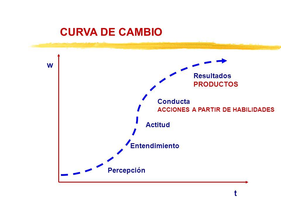 CURVA DE CAMBIO t w Percepción Conducta ACCIONES A PARTIR DE HABILIDADES Actitud Entendimiento Resultados PRODUCTOS
