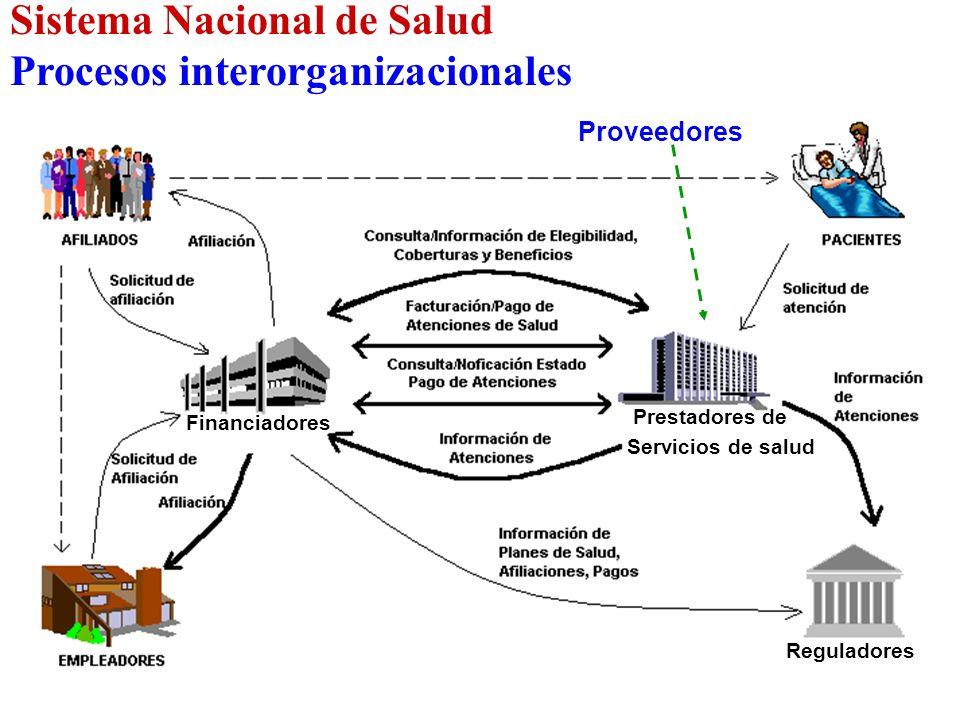 Sistema Nacional de Salud Procesos interorganizacionales Financiadores Reguladores Prestadores de Servicios de salud Proveedores