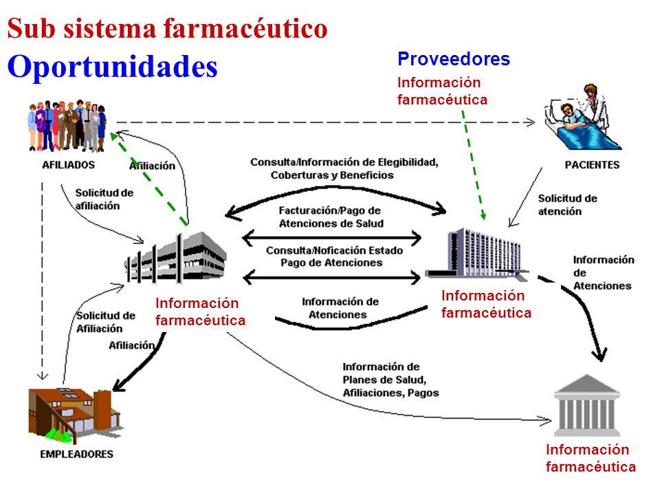 Información farmacéutica Proveedores Información farmacéutica Sub sistema farmacéutico Oportunidades Información farmacéutica