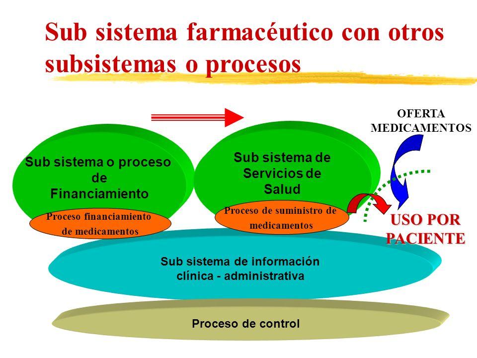 Sub sistema farmacéutico con otros subsistemas o procesos Sub sistema o proceso de Financiamiento Sub sistema de información clínica - administrativa