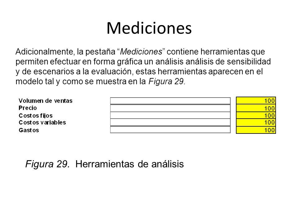 Mediciones Adicionalmente, la pestaña Mediciones contiene herramientas que permiten efectuar en forma gráfica un análisis análisis de sensibilidad y d