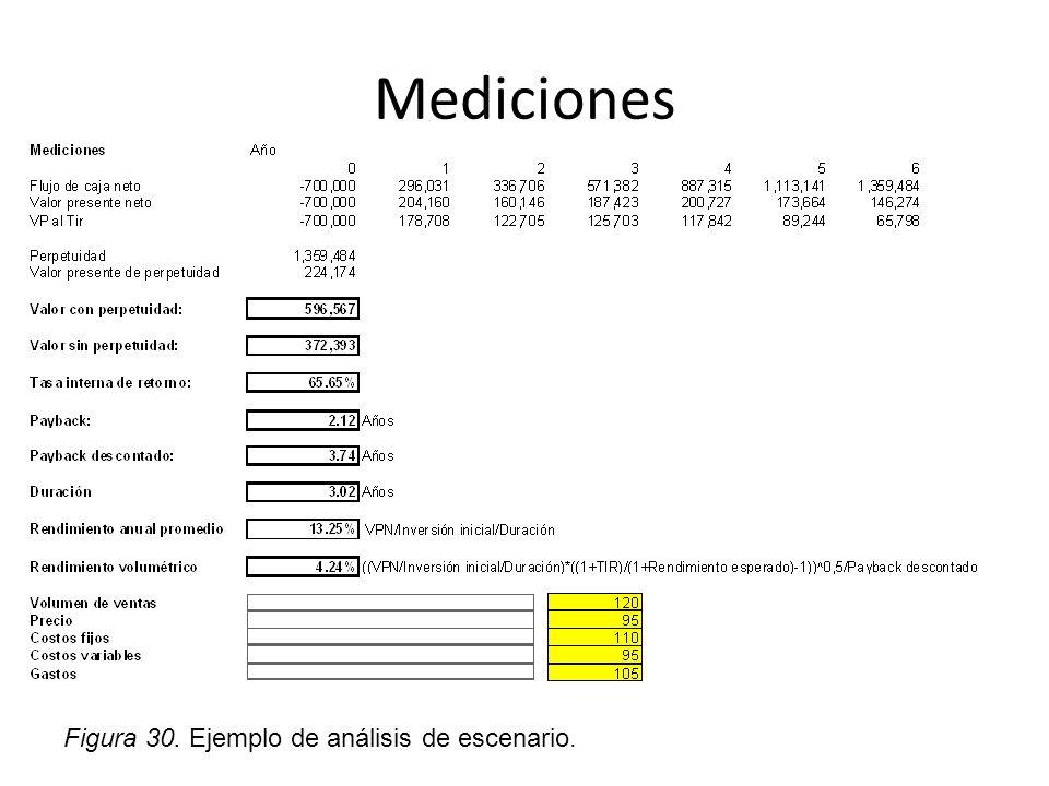Mediciones Figura 30. Ejemplo de análisis de escenario.