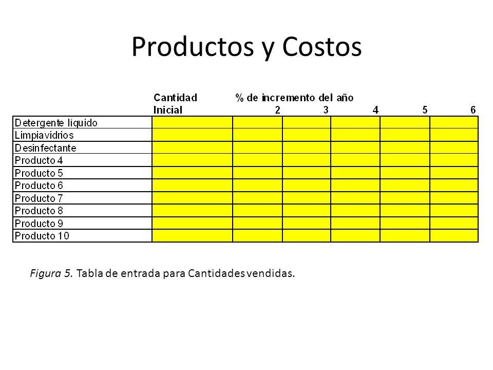 Productos y Costos Figura 5. Tabla de entrada para Cantidades vendidas.