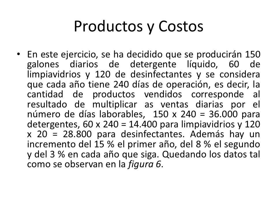 Productos y Costos En este ejercicio, se ha decidido que se producirán 150 galones diarios de detergente líquido, 60 de limpiavidrios y 120 de desinfe