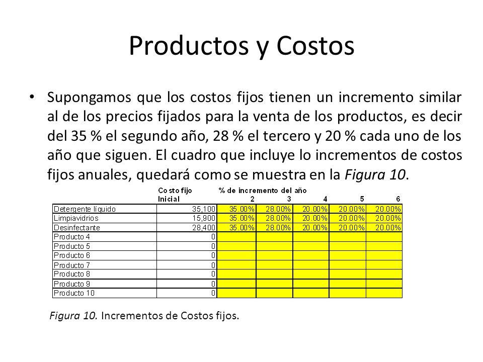 Productos y Costos Supongamos que los costos fijos tienen un incremento similar al de los precios fijados para la venta de los productos, es decir del