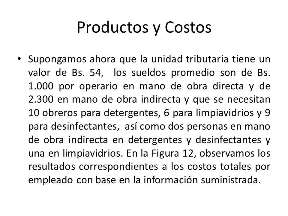 Productos y Costos Supongamos ahora que la unidad tributaria tiene un valor de Bs. 54, los sueldos promedio son de Bs. 1.000 por operario en mano de o
