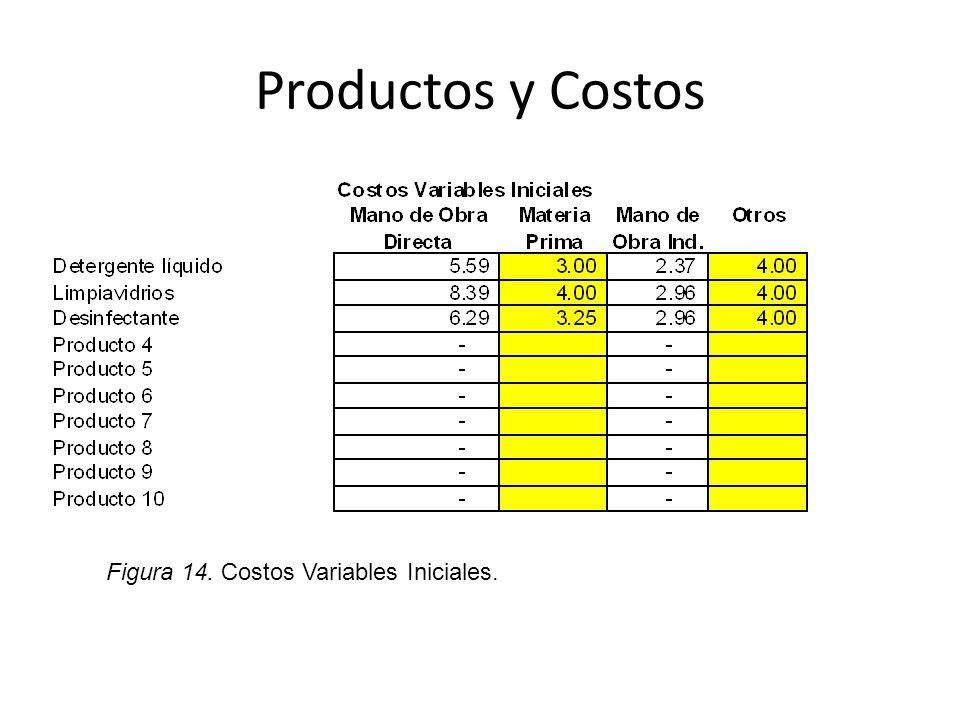 Productos y Costos Figura 14. Costos Variables Iniciales.